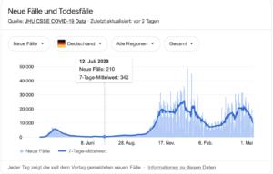 Inzidenzen Deutschland